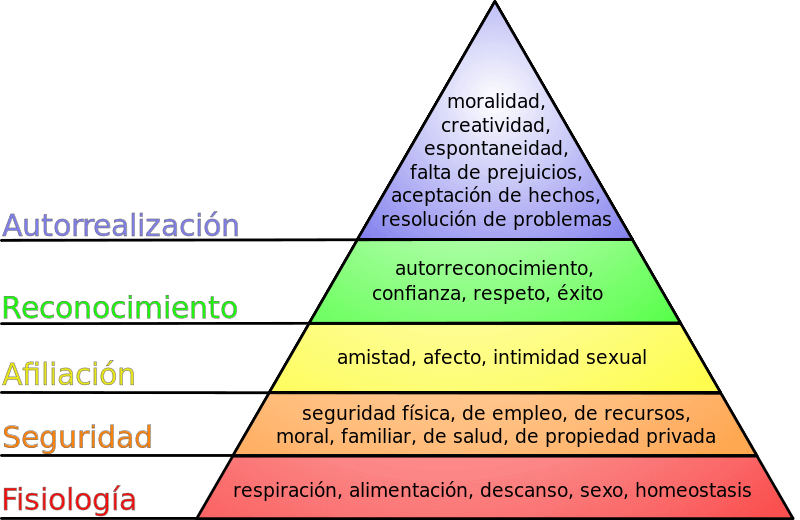 Marketing Piramide Maslow