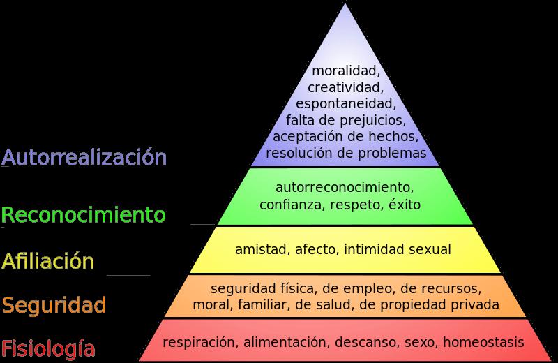 Marketing Piramide Maslow